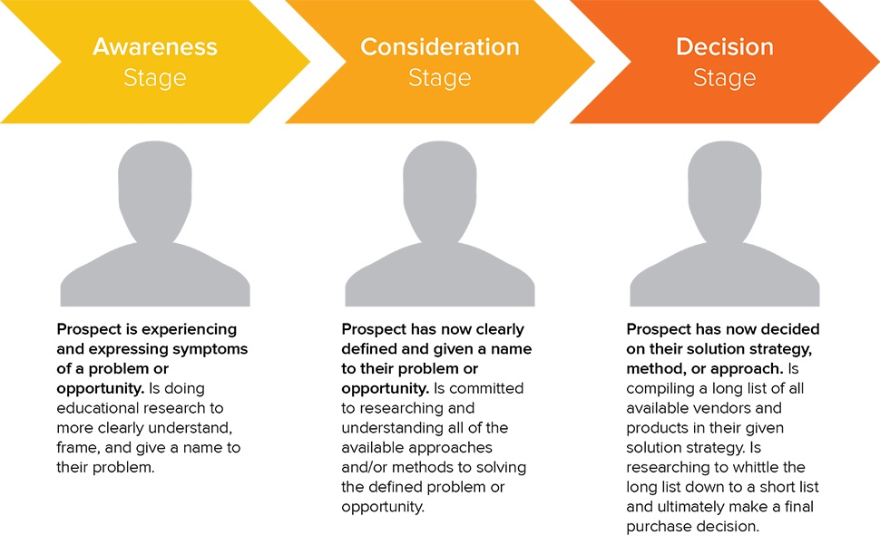 Three stages of a buyers journey: Awareness, Consideration, Decision.