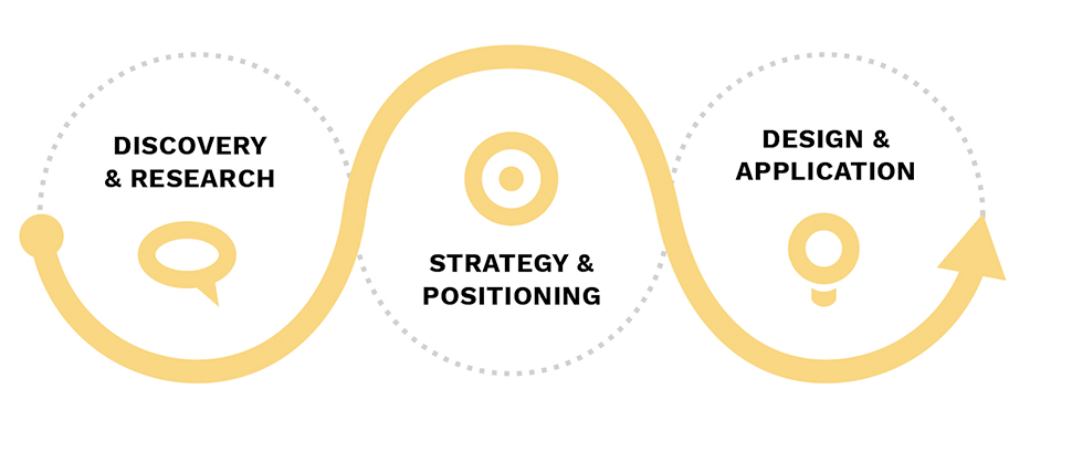 Brand development graphic: Discovery & Research, Strategy & Positioning, Design & Application
