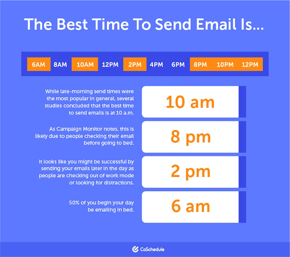 Infographic showing the best time to send email