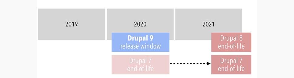 Drupal's Timeline for the release of Drupal 9 in 2020, the end of Drupal 7 in 2021, and the end of Drupal 8 in 2021.