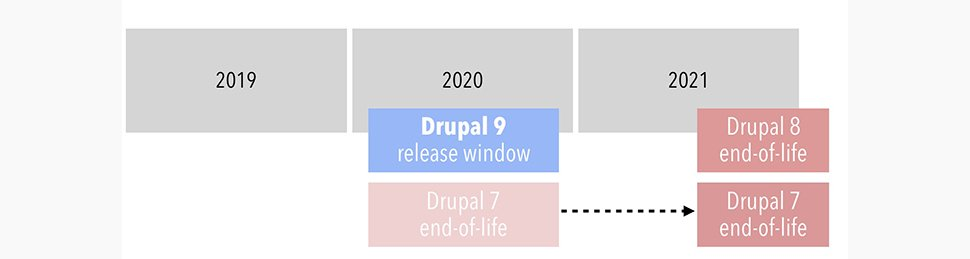 Drupal's Timeline for the release of Drupal 9 in 2020, the end of Drupal 7 in 2021, and the end of Drupal 8 in 2021.