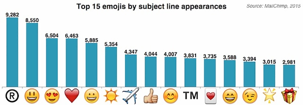 Bar chart with the top ranking emojis by subject line appearances