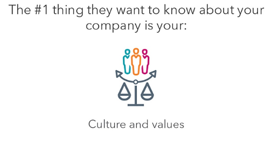 Figure2-ManufacturingMarketingMillennials-Blog