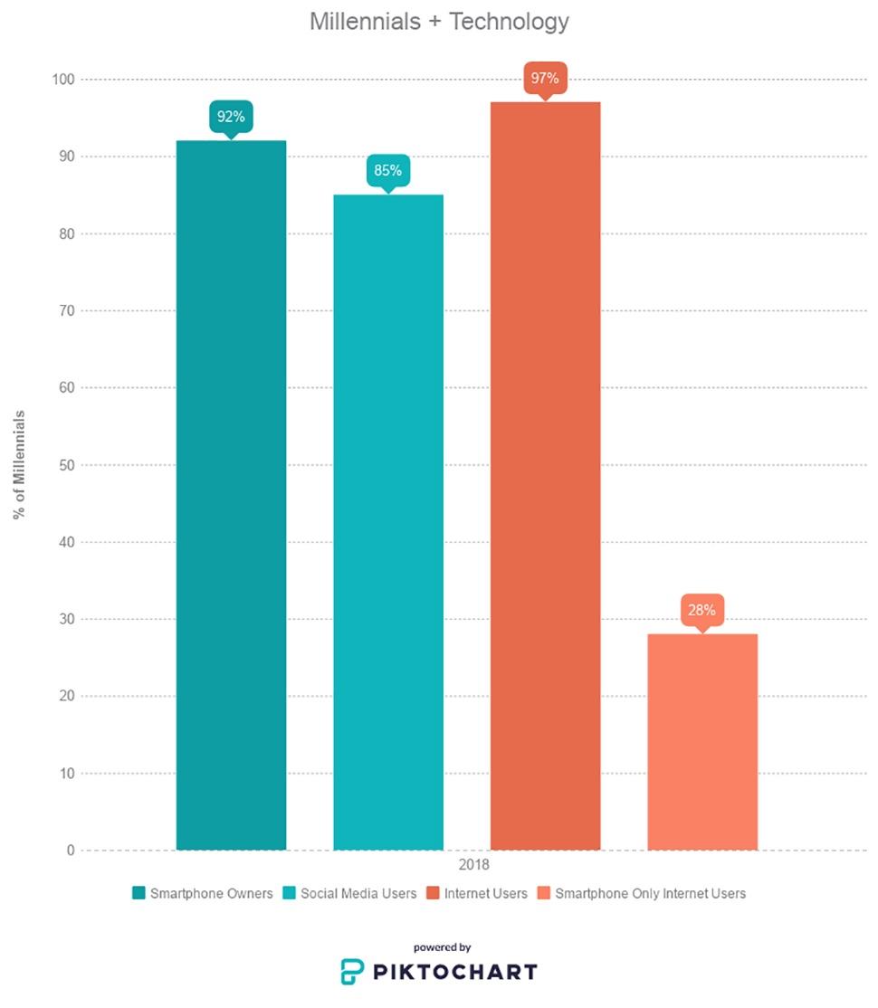 Figure3-ManufacturingMarktetingMillennials-Blog
