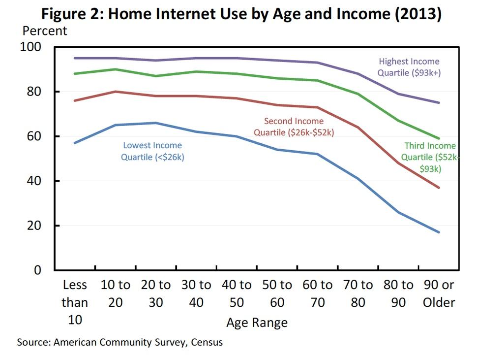 HomeInternetUseChart-EdTechEquity-Blog