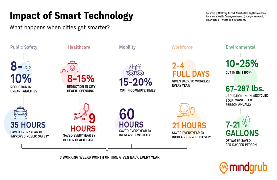 Infographic showing the impact smart technology can have on a city. Public safety, healthcare, mobility, workforce, environmental.