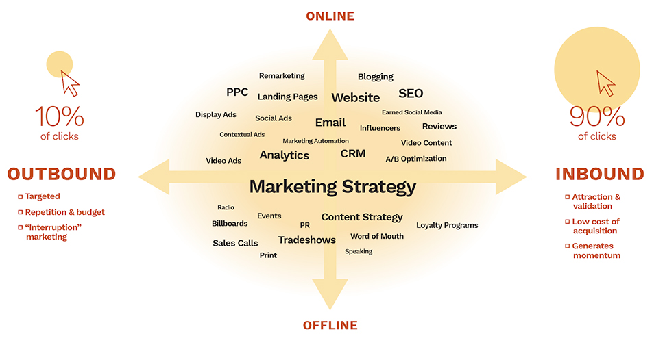 An illustration showing various marketing strategies