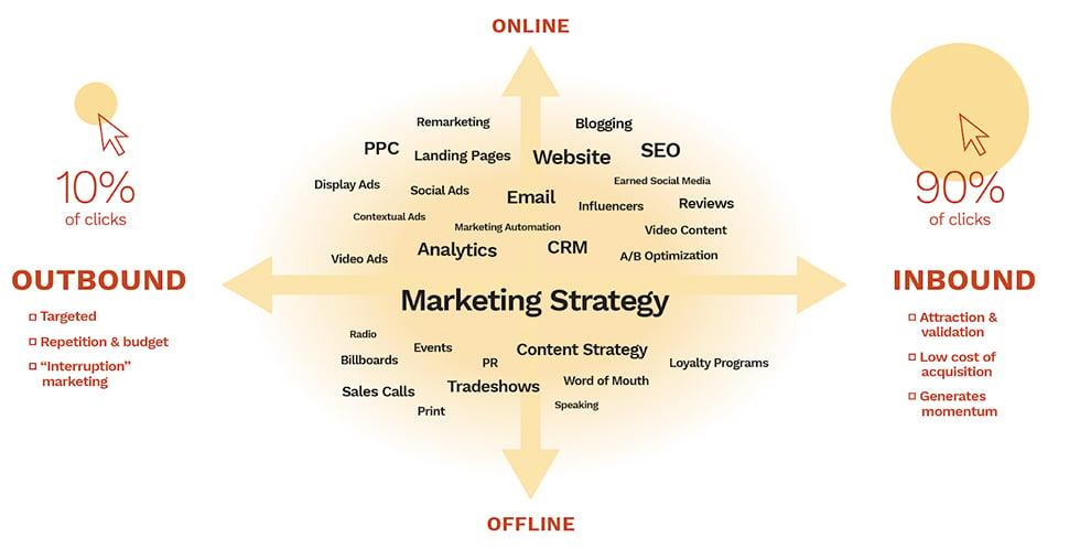 An illustration showing various marketing strategies