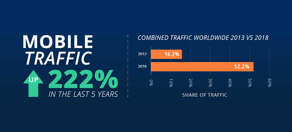 """Mobile traffic up 222% in the last five years."" A chart with text that reads ""Combined traffic worldwide 2013 vs 2018."" 2013 was at 16.2% and 2018 was at 52.2%."