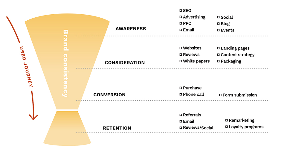 An illustration showing the customer journey through the sales funnel and various touchpoints at each stage