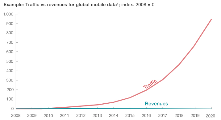 Graph showing exponential increase in traffic and no change in revenues over time