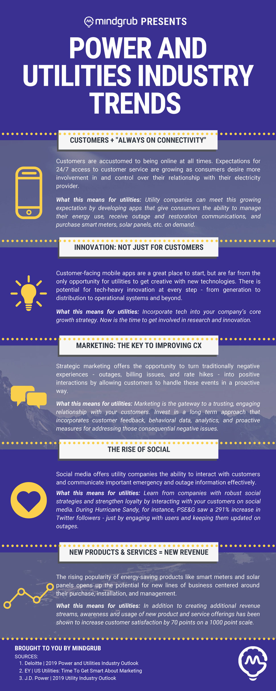 "An infographic highlighting: ""Customers + ""Always on Connectivity,"""" ""Innovation: Not Just For Customers,"" ""Marketing: The Key to Improving CX,""  ""The Rise of Social,"" and ""New Products & Services = New Revenue"""