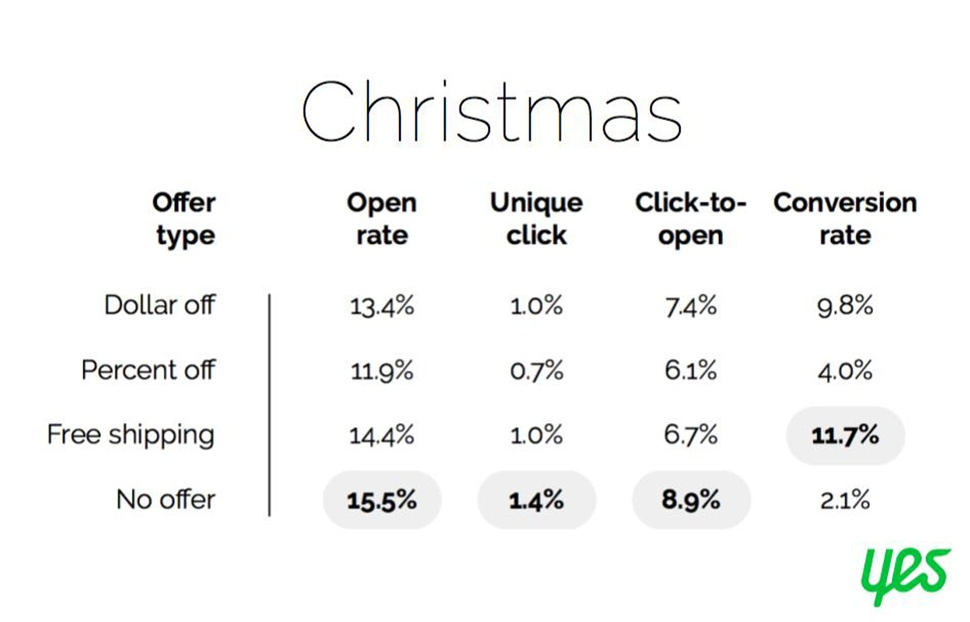 Chart from Yes Marketing showing Christmas email subject line analytics by type of offer