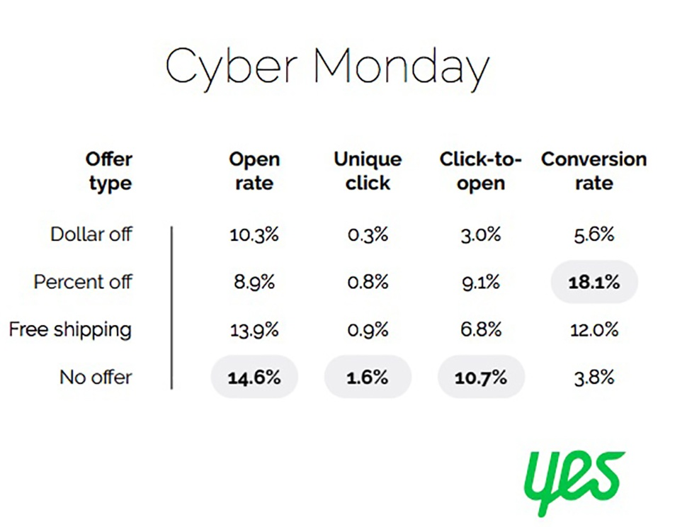 Chart from Yes Marketing showing Cyber Monday email subject line analytics by type of offer