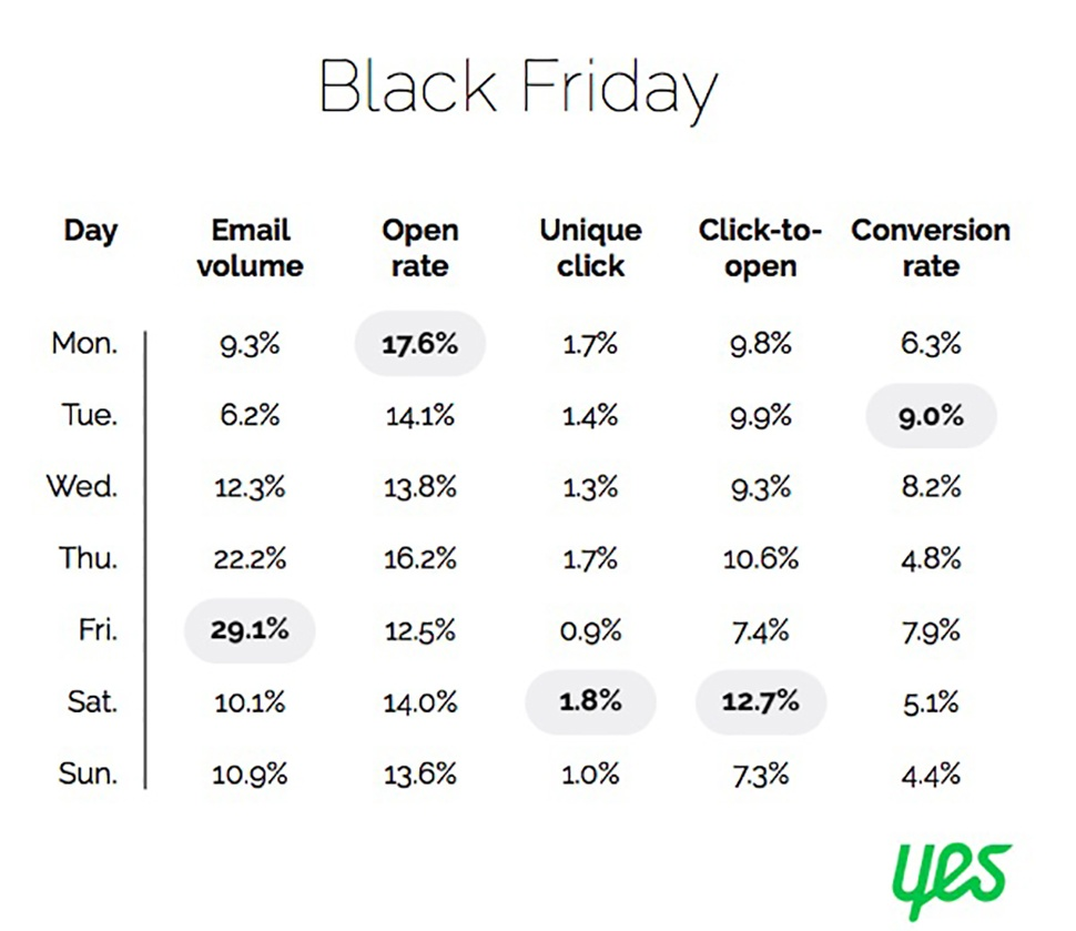 Chart from Yes Marketing showing Black Friday email analytics by day