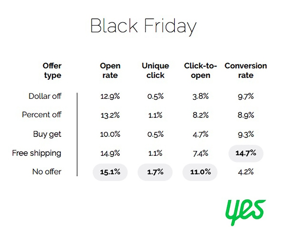 Chart from Yes Marketing showing Black Friday email subject line analytics by type of offer