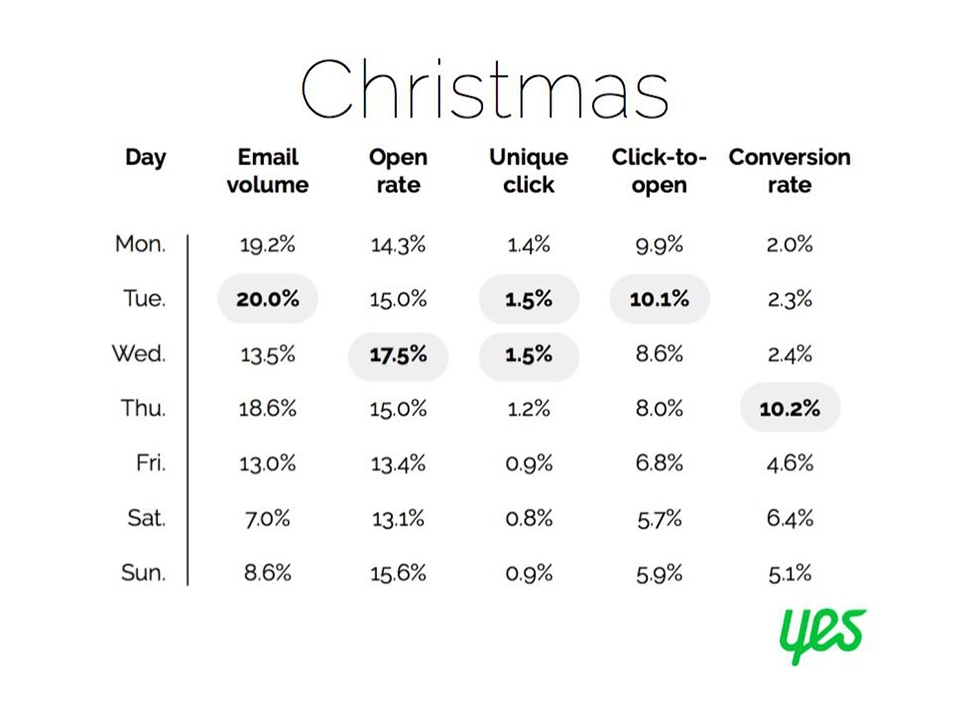 Chart from Yes Marketing showing Christmas email analytics by day