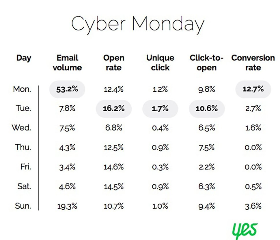 Chart from Yes Marketing showing Cyber Monday email analytics by day