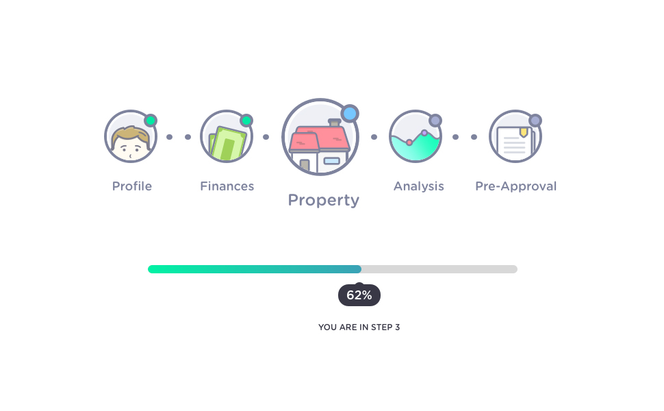 "An online progress bar showing 62% progress, that the user is in step 3, and illustrations for each step: ""profile,"" ""finances,"" ""property,"" analysis,"" and ""pre-approval"""