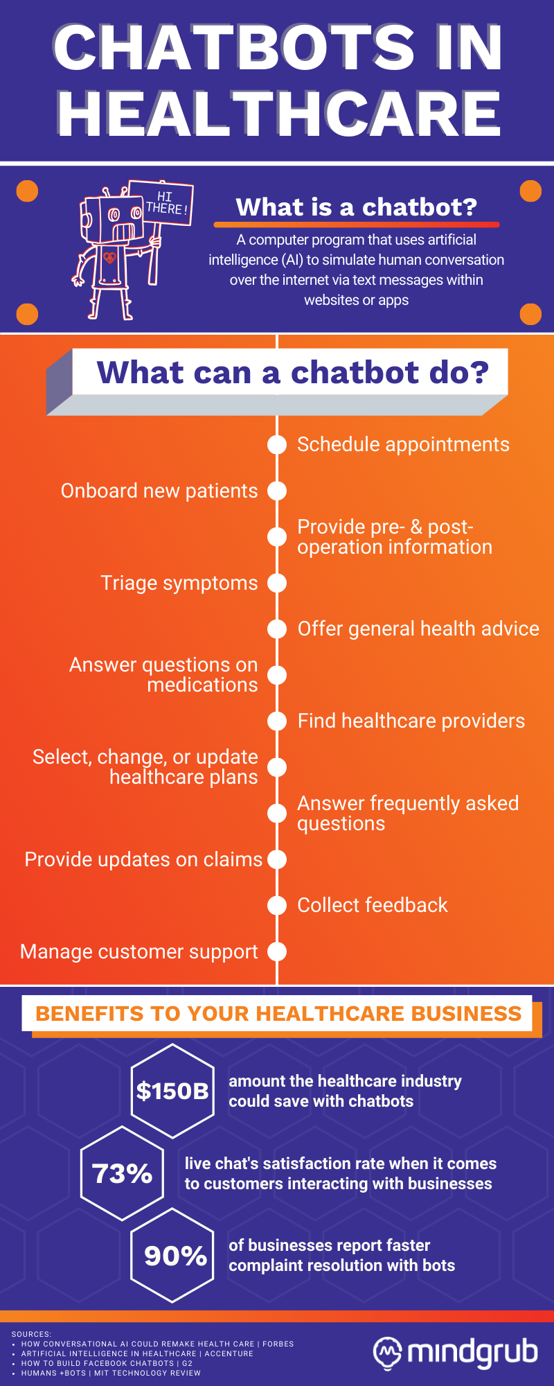 Chatbots in Healthcare Infographic. What is a Chatbot? A computer program that uses artificial intelligence (AI) to simulate human conversation over the internet via text messages within websites or apps. What Can a Chatbot Do? Schedule appointments, onboard new patients, provide pre- and post-operation information, triage symptoms, provide advice on general health or diagnosed conditions, answer questions on and provide instructions for medications, find healthcare providers, help choose, change, and update healthcare plans, answer questions about billing, provide updates on claims, collect feedback, handle customer support and answer FAQs. Benefits to Your Healthcare Business: 1) Accenture predicts these changes could save the health care industry $150 billion a year by 2026. 2) 90% of businesses reporting faster complaint resolution with bots MIT Technology Review. 3) Live chat software has a 73% satisfaction rate as a way for customers to interact with businesses (G2's Facebook Chatbots Guide, 2018).