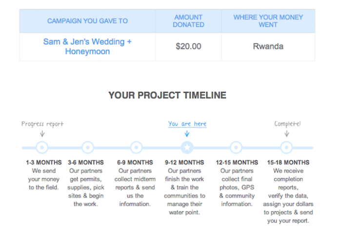 A timeline showing a donor's contribution and the impact it's making on the project's progress.