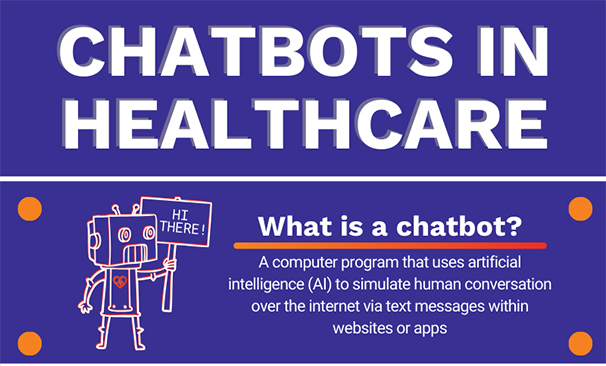 Chatbots in Healthcare Infographic. What is a Chatbot? A computer program that uses artificial intelligence (AI) to simulate human conversation over the internet via text messages within websites or apps.